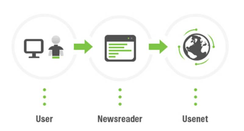 Usenext Review How Usenet Works