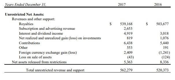 Mozilla Revenues
