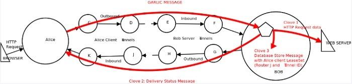 Garlic Message