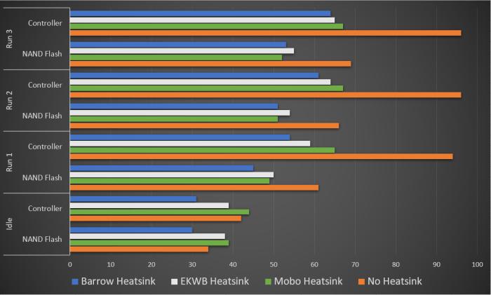 Nvme Heatsink Combined Graph