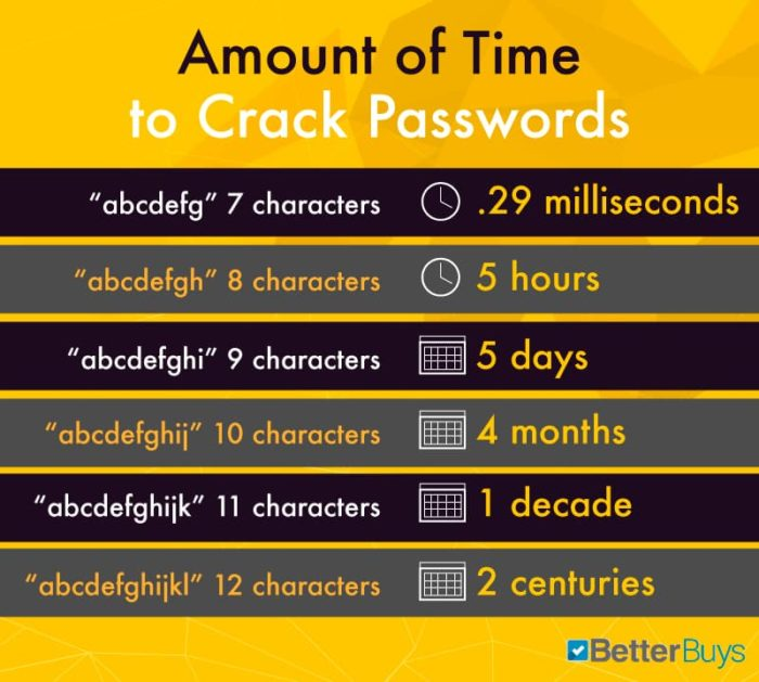 Password Strength In 2019 Cracking Time Table