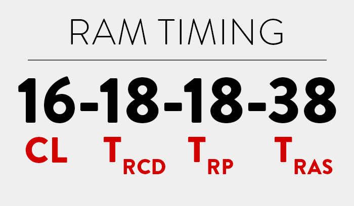 Ram Timings Numbers Hero With Definitions