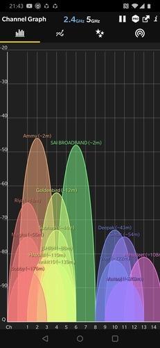 Wifi Analyzer Signal Strength Comparison