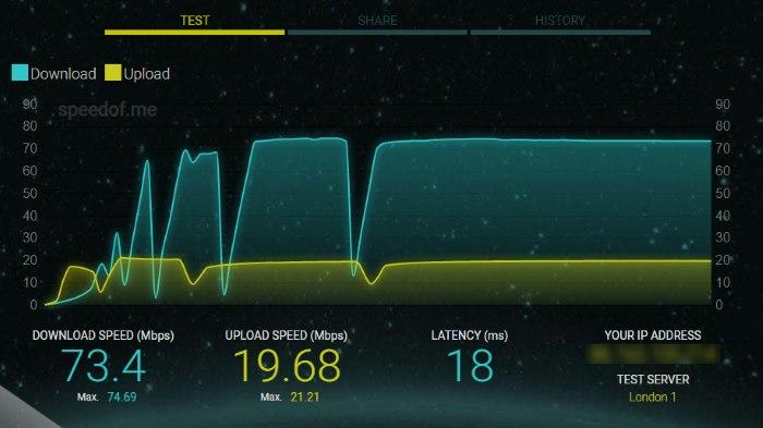Speed Tests Speedof