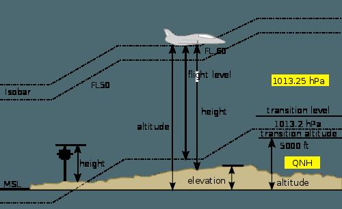 Altitude Apps Elevation