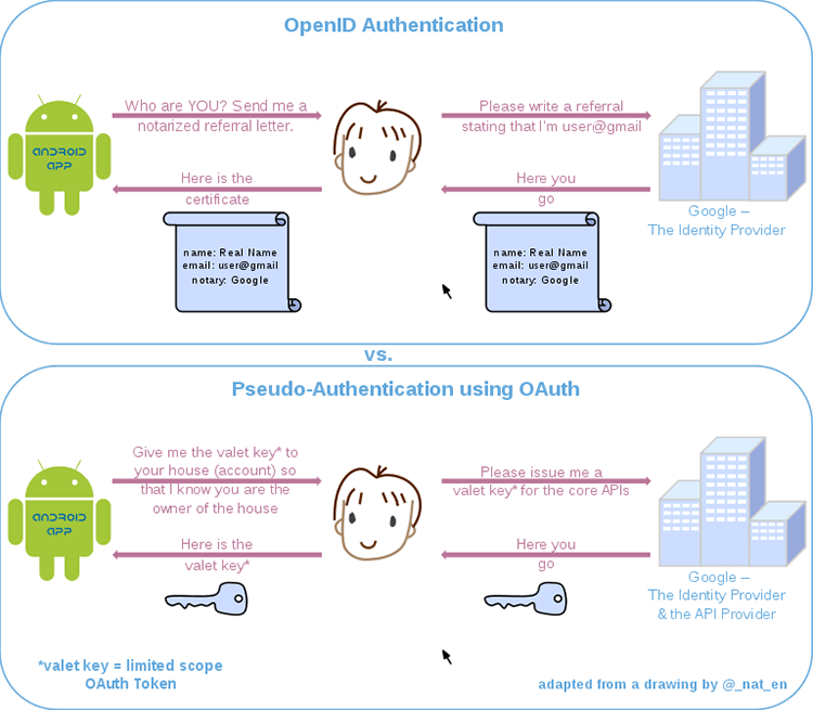 Social Logins Openid Openauth