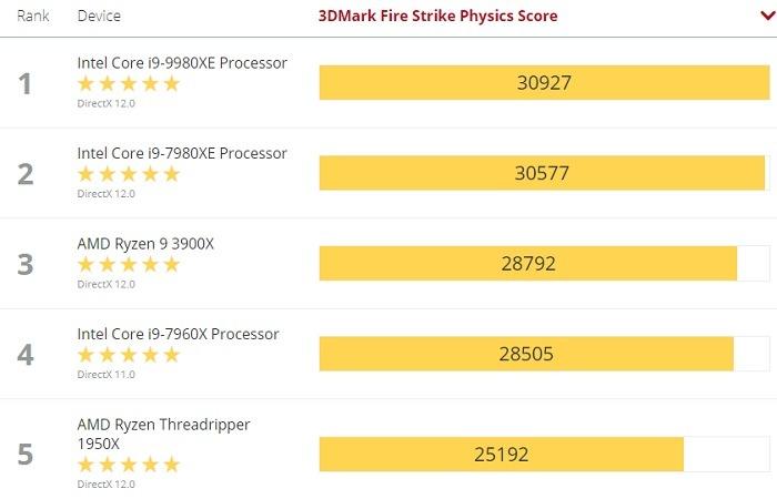 3d Mark Fire Strike Physics Score 21 October 2019
