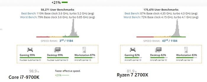 Effective Speed Comparison Corei7 Vs Ryzen7