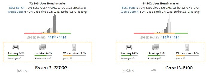 Effective Speed Comparison Ryzen 3 Vs Core I3jpg