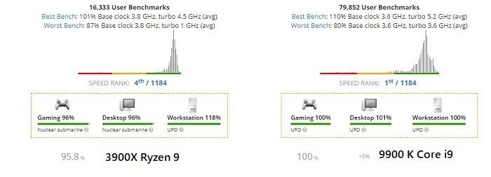 Ryzen 9 Vs Core Speed Check