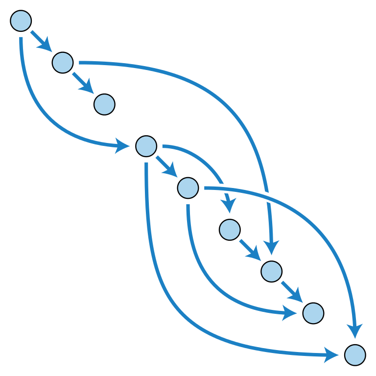 Ipfs Directed Acyclic Graph
