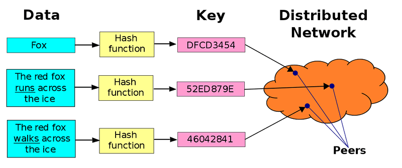 Ipfs Distributed Hash Table