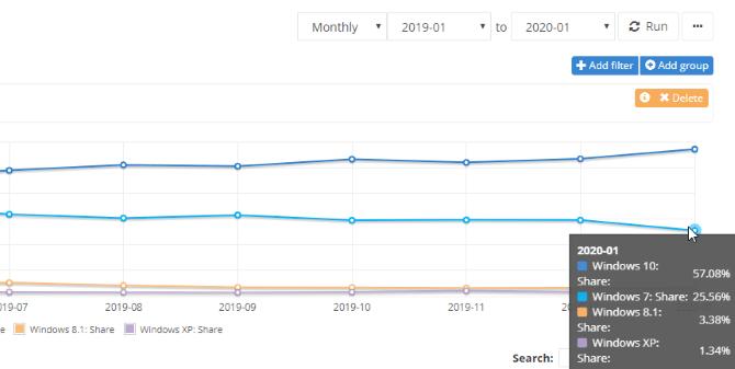 Windows 7 Persist Chart