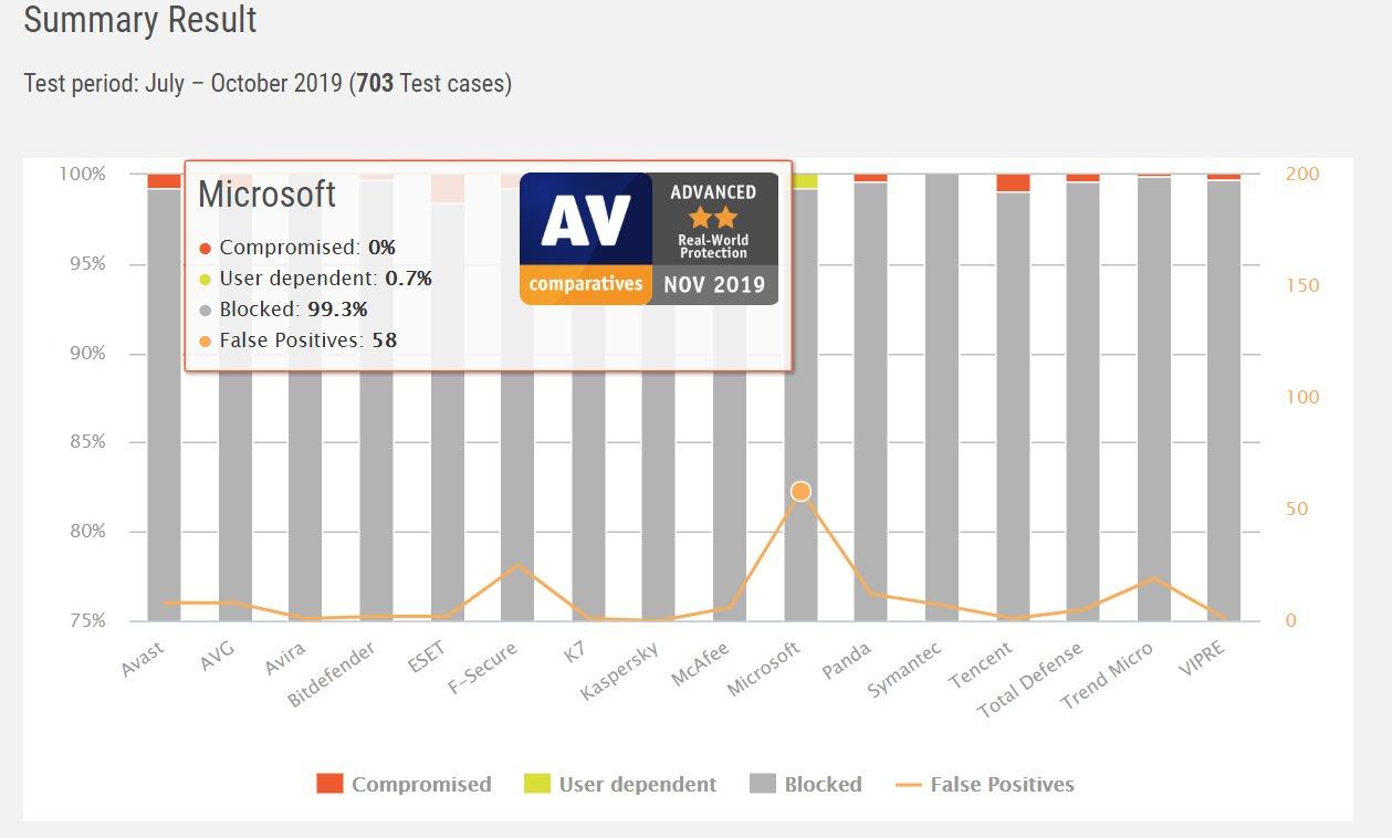 هل Windows Defender جيد بما يكفي لمقارنات 2020 Av