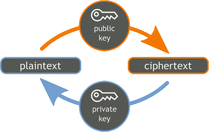 Wireguard Public Key Cryptography