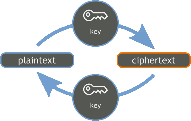 Tor Exit Nodes Encryption