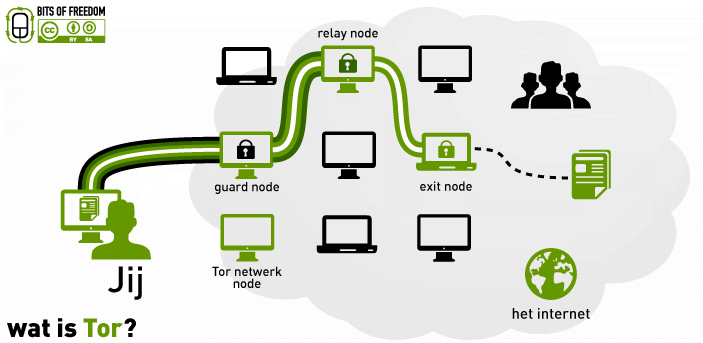 Tor Exit Nodes Routing Diagram