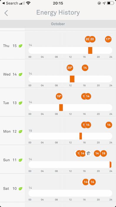 يعرض Nest ملخصًا لمدة 10 أيام لنشاط منظم الحرارة هذا.