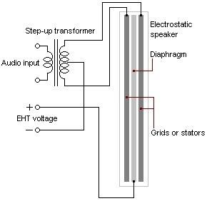 हेडफोन चालक ऑडियो गुणवत्ता इलेक्ट्रोस्टैटिक चालक