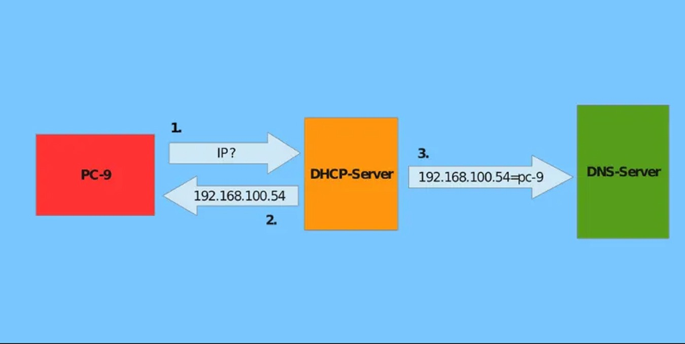8 Of The Best Dynamic Dns Providers You Can Use For Free Make Tech Easier