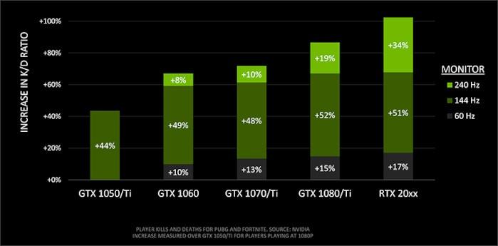 شرح شاشات 360 هرتز مثال Nvidia