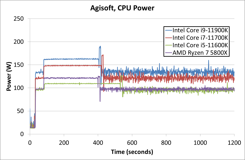 AMD مقابل Intel 2021 Power Draw